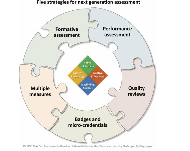 MyWays Assessment Strategies
