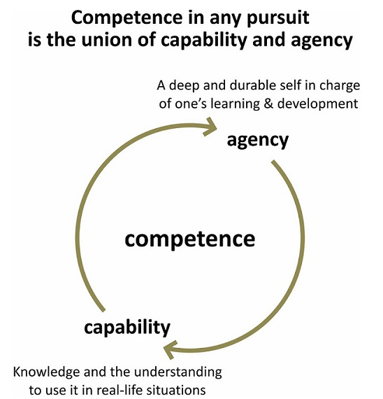 capability and agency = competency