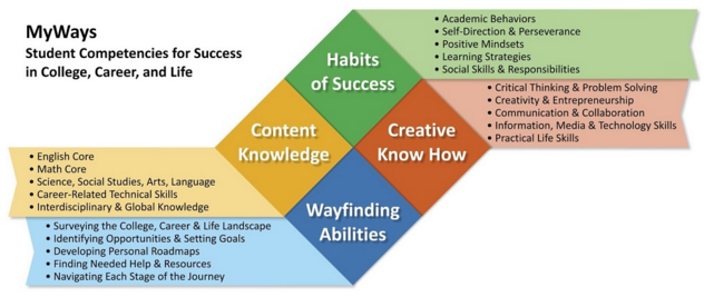 MyWays competencies