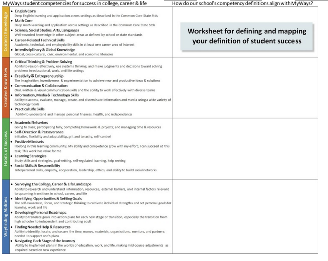 Mapping outcomes to the MyWays framework