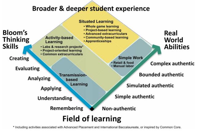MyWays field of learning