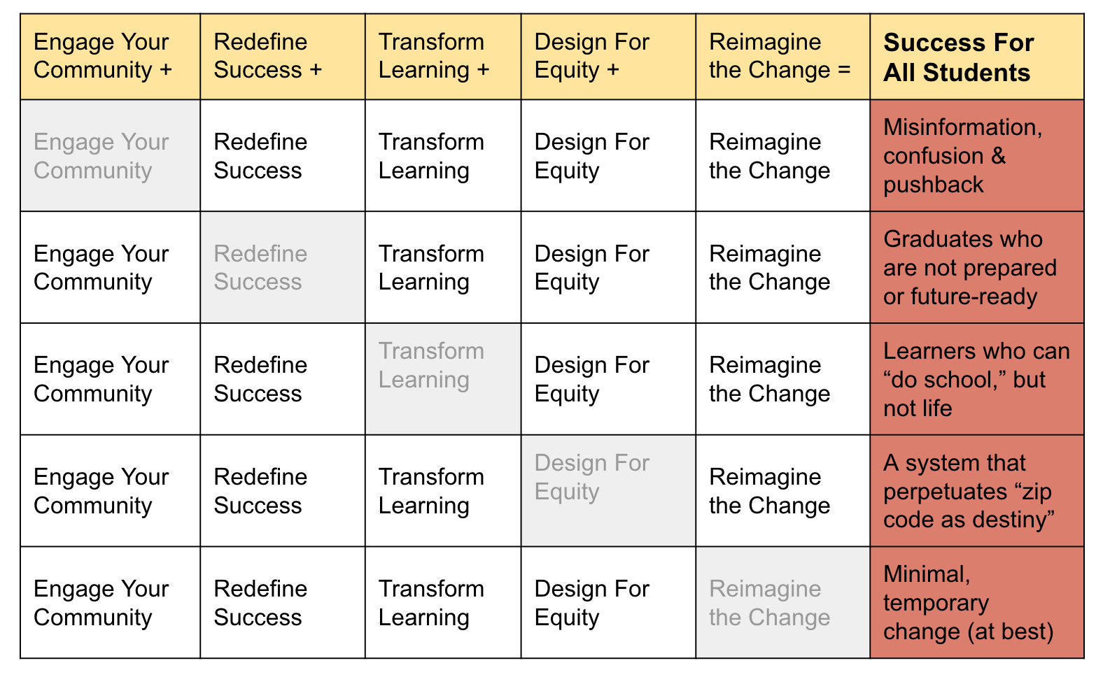 dimensions of next gen learning