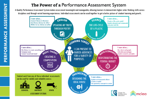 power of performance assessment graphic