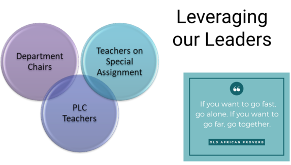 leveraging our leaders graphic