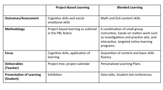 aligning PBL with blended learning