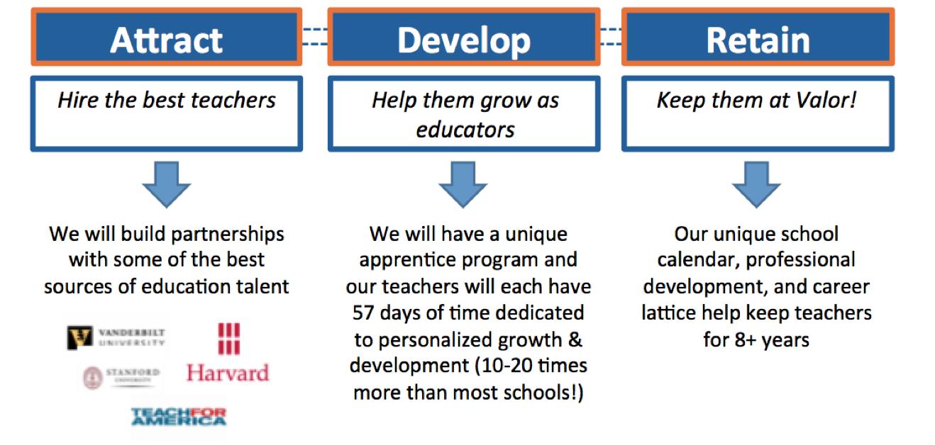 Valor teacher development