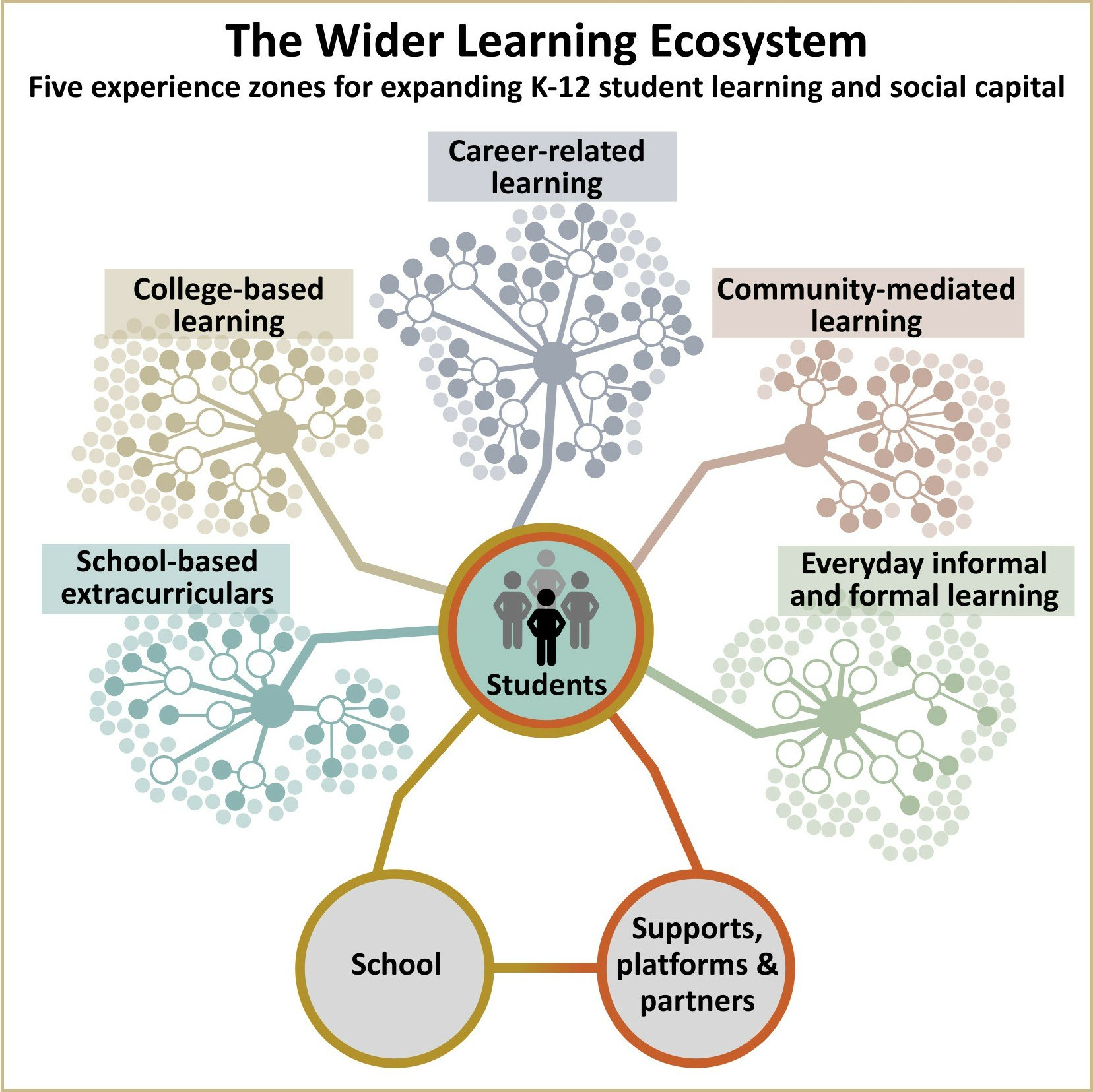 wider learning ecosystem