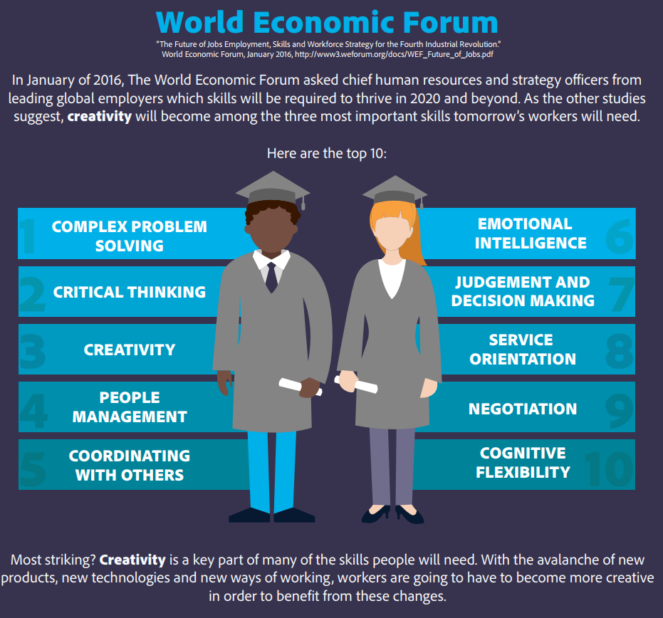 World Economic Forum skills for the 21st century