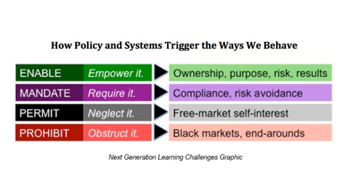 systemic enabling graphic