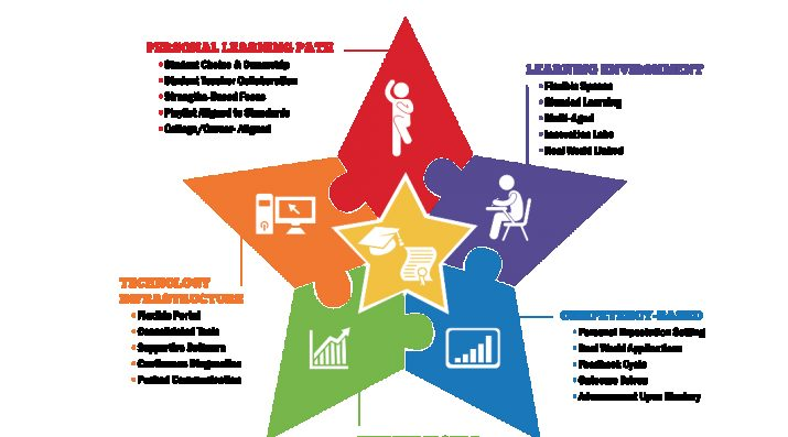 Vista Unified Personal Learning