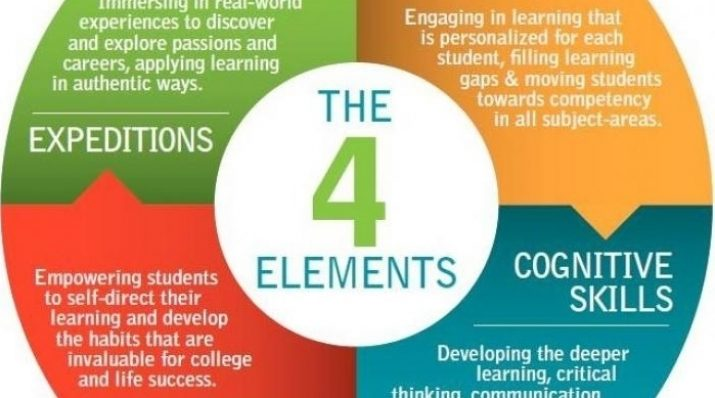 Summit 4 elements of college & career readiness