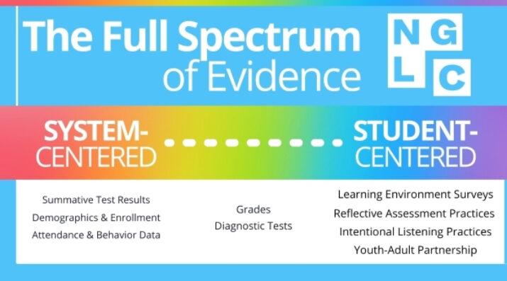 full spectrum of evidence