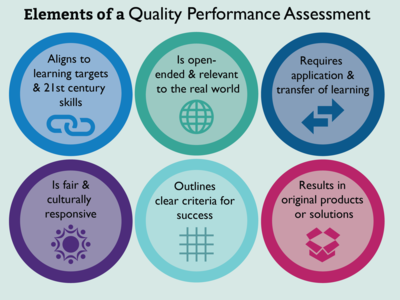 CIE Performance Assessments
