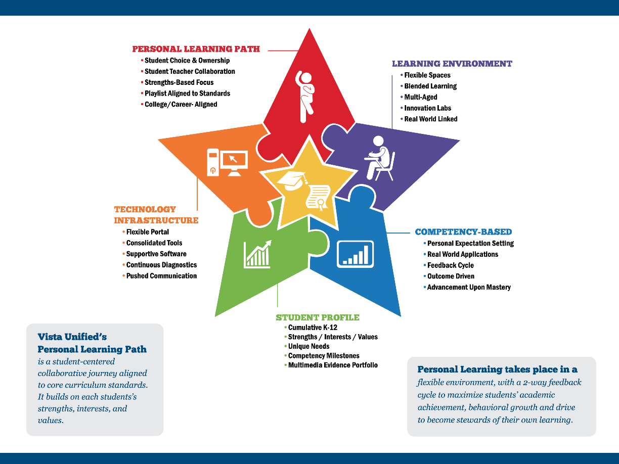 Vista Unified Personal Learning Path