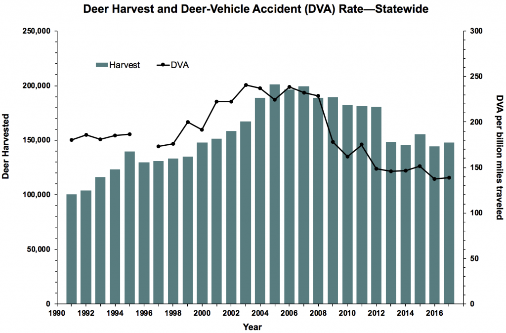 Total deer harvest and the deer vehicle accident (DVA) rate in Illinois from 1991 to 2017.  The  DVA is calculated by dividing the number of DVAs by the number of vehicle miles travelled. Each county in Illinois is assigned a goal for reducing the deer-vehicle accident rate to a level at or below a set rate, achieved primarily by deer hunting. More hunting permits are issued as the DVA rate increases.  NOTE: The Illinois Department of Transportation did not collect data in 1996, which is why data is missing for that year.