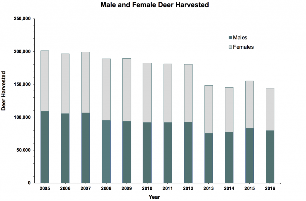 Bar graph showing male and female deer harvest in Illinois from 2005 to 2016.