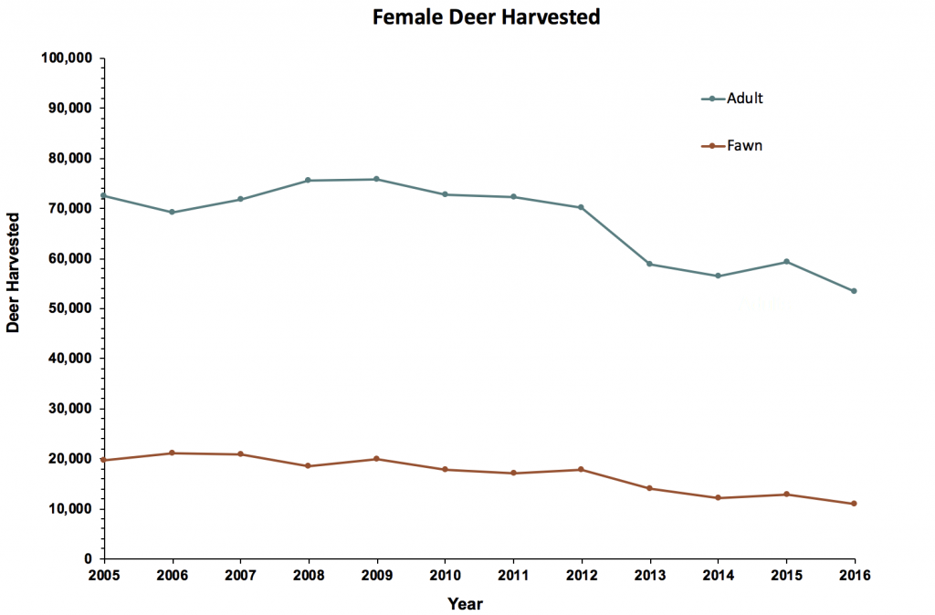 Female deer harvest in Illinois from 2005 to 2016 by age class. The two lines show the adult and fawn harvest.