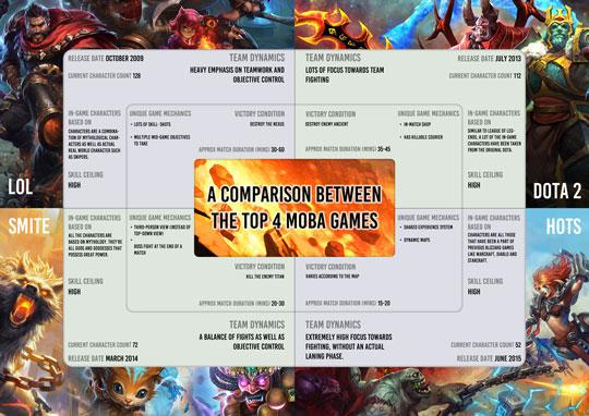 Comparison Between the Top 4 MOBA Games: A Summary