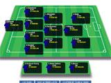 Euro Fantasy League Team Setup