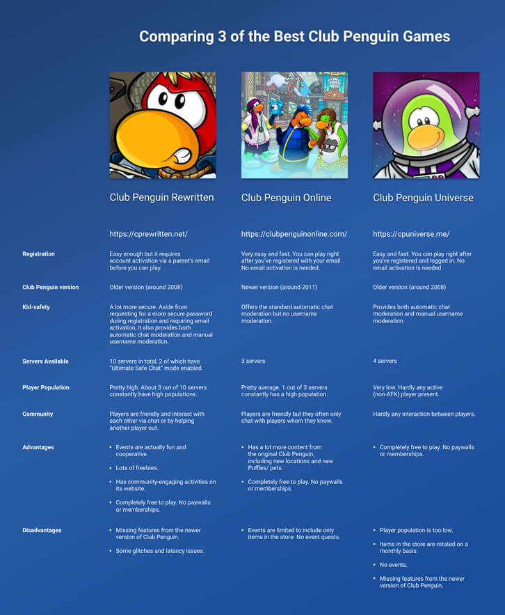 A summary of the 3 best Club Penguin cloned games