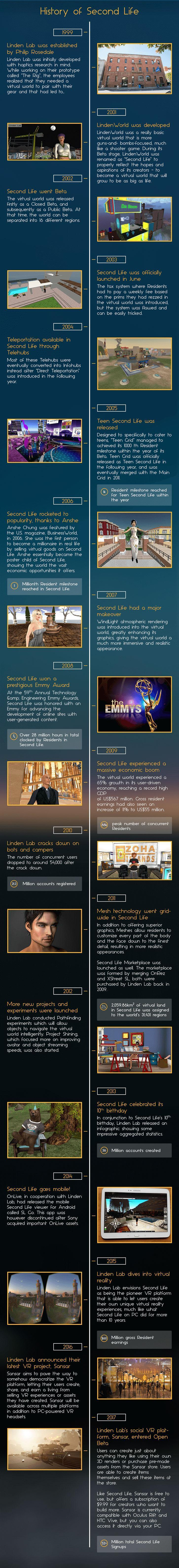 Summary of The History of Second Life - Infographic