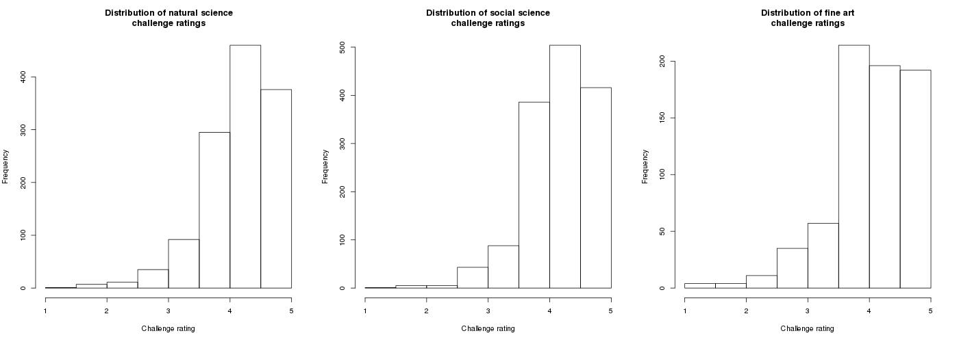 Dataset Histogram