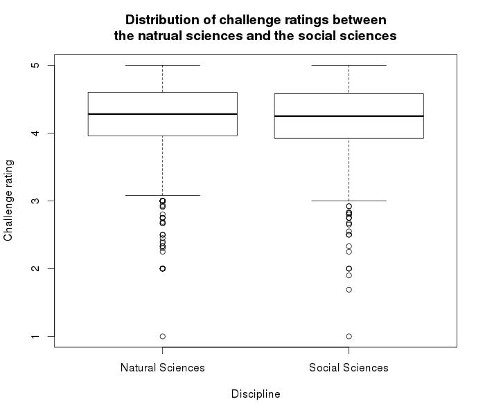Natural Science/Social Science boxplot