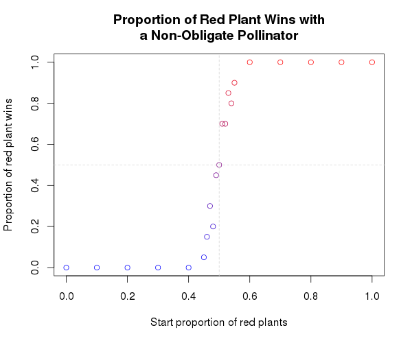 red wins data