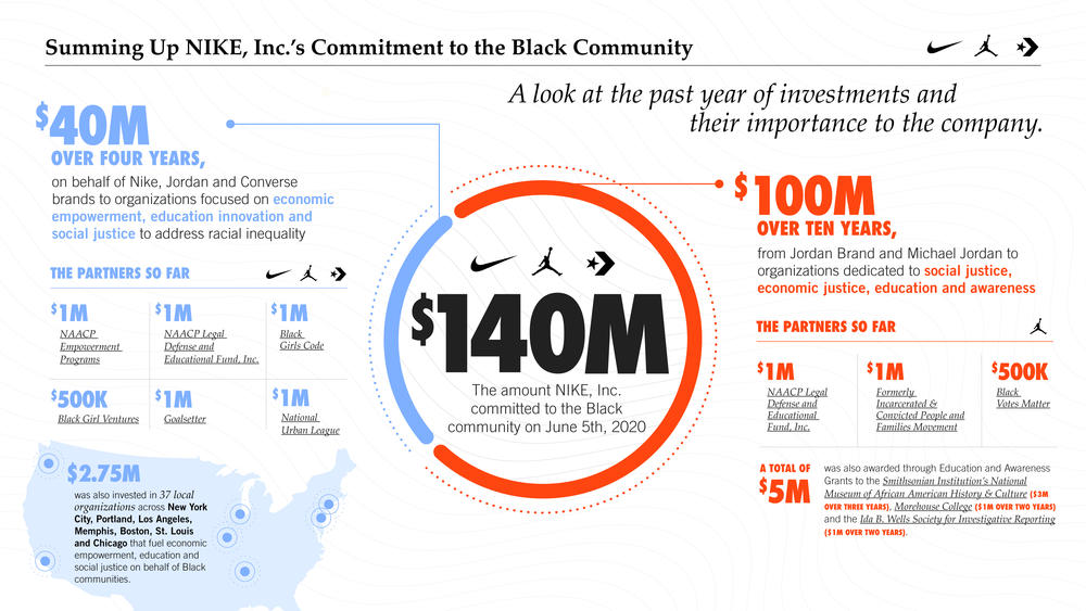 Summing Up the Last Year of NIKE, Inc.'s Commitment to the Black Community