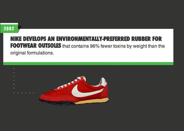 Through the Years: Nike's History of Sustainable Innovation