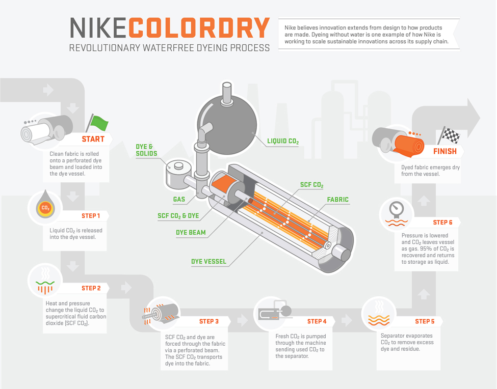 Nike Shoes Manufacturing