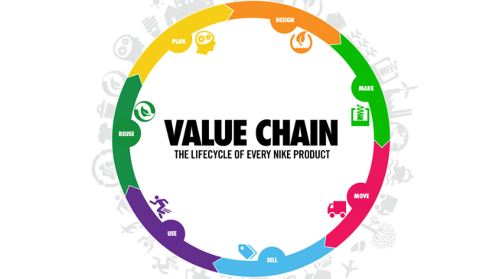 Nike Value Chain
