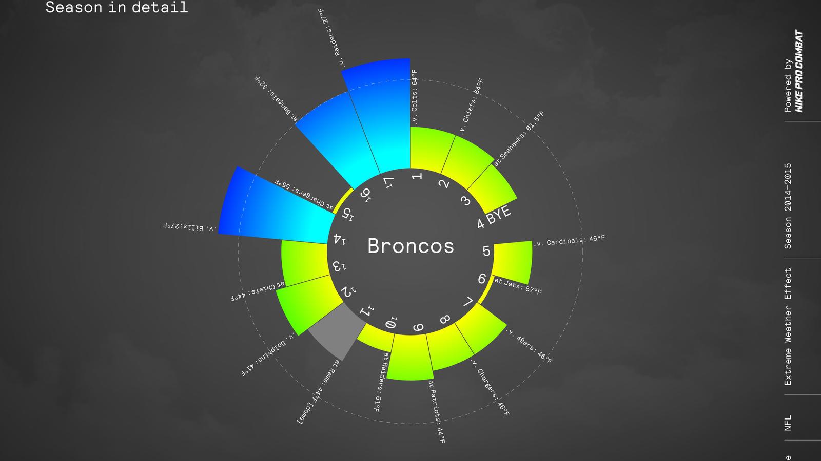 Nike Nfl Pro Combat Weather Sos Broncos