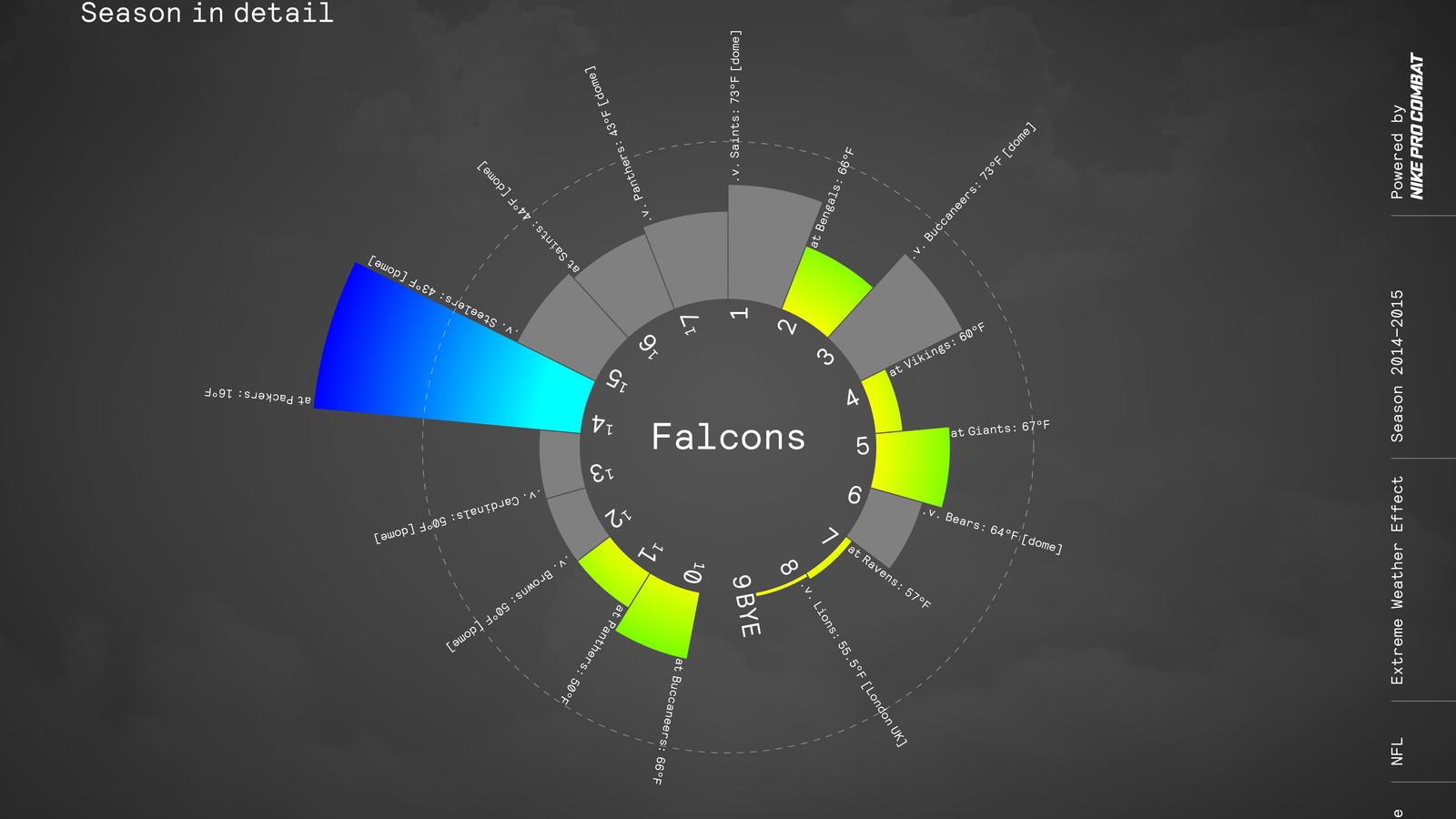 Nike Nfl Pro Combat Weather Sos Falcons