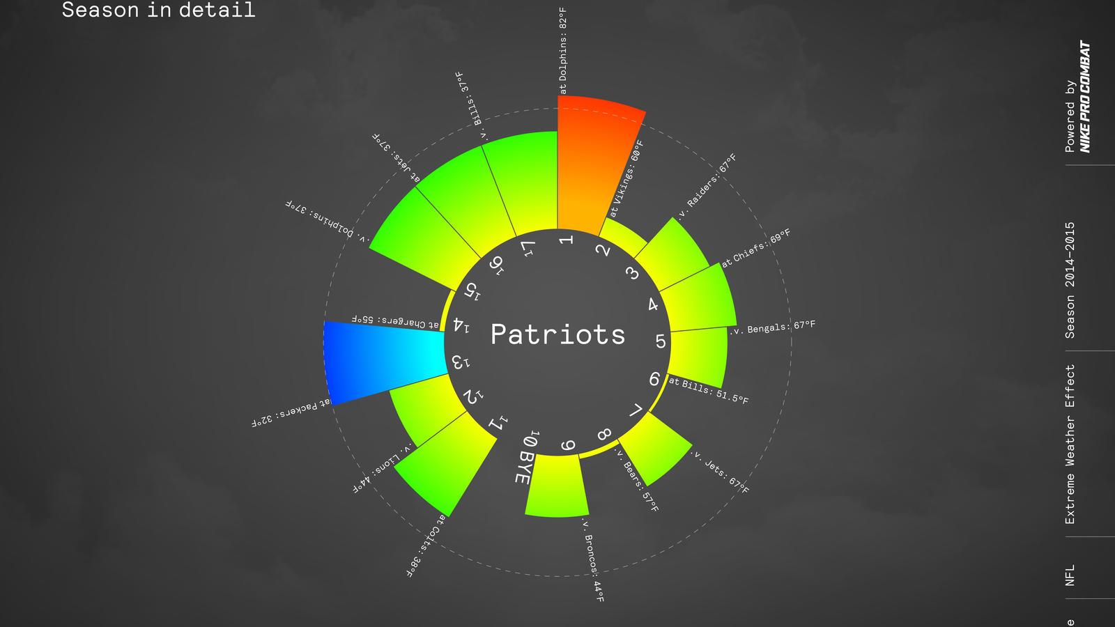 Nike Nfl Pro Combat Weather Sos Patriots