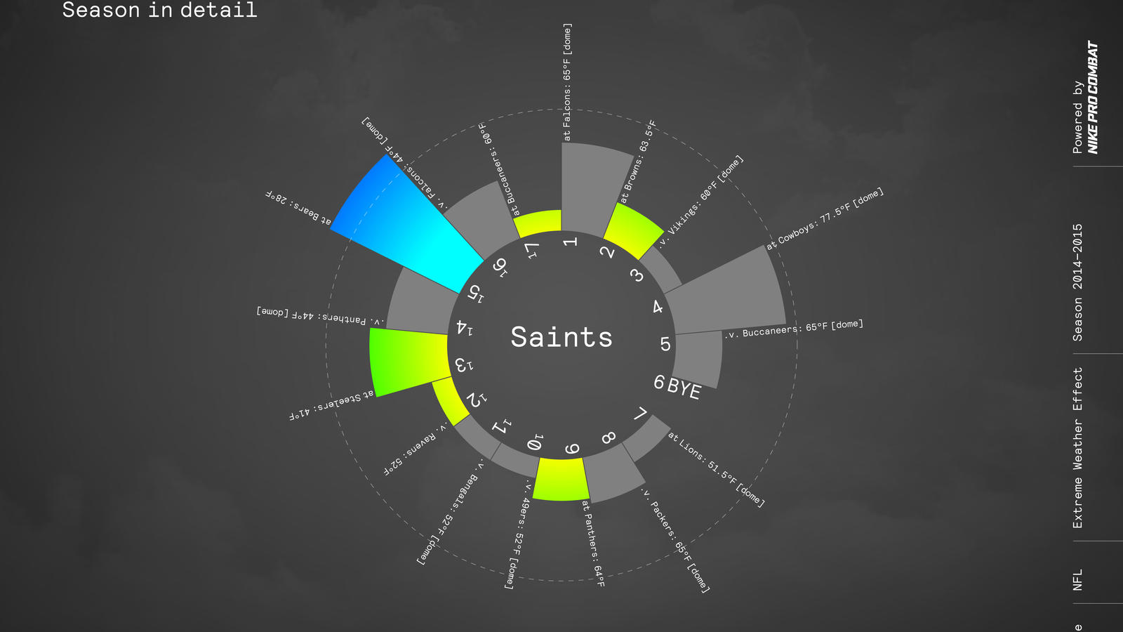 Nike Nfl Pro Combat Weather Sos Saints
