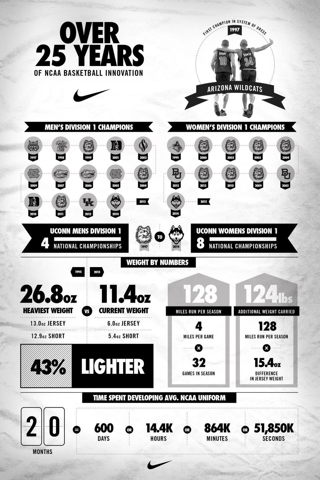 Nike-Basketball-Info-Graphic-Full