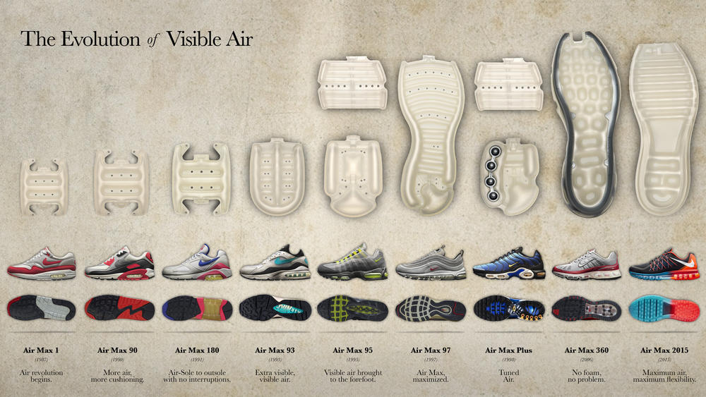 The Evolution Of Visible Air