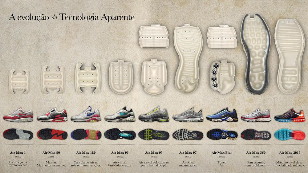 Nike Air – a evolução da tecnologia aparente
