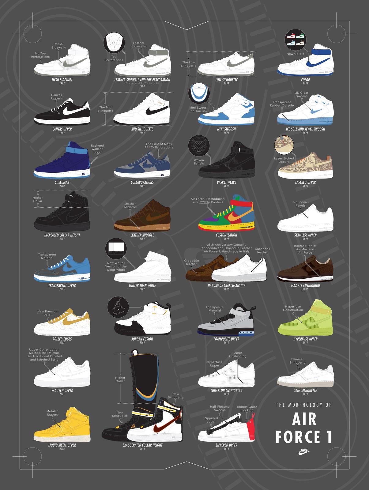 Nike Morphology Of Air Force 1   Poster Original Port