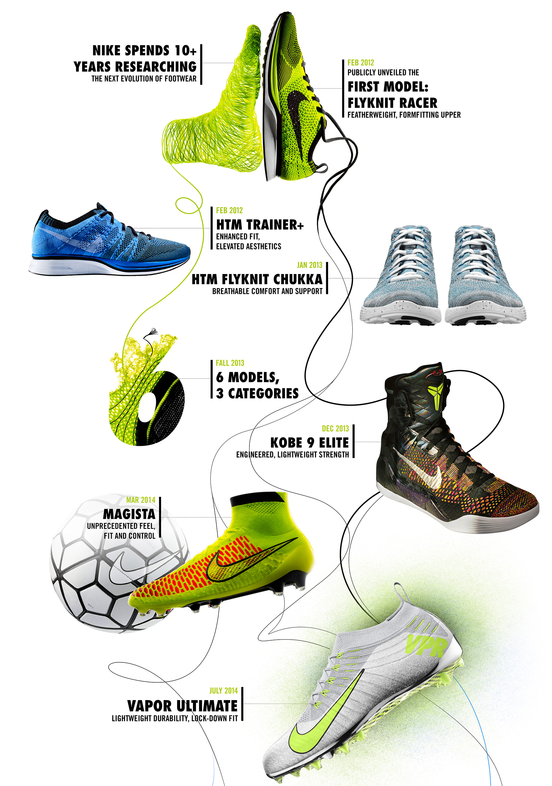 check out 1e7e4 ed025 Four Years of Nike Flyknit