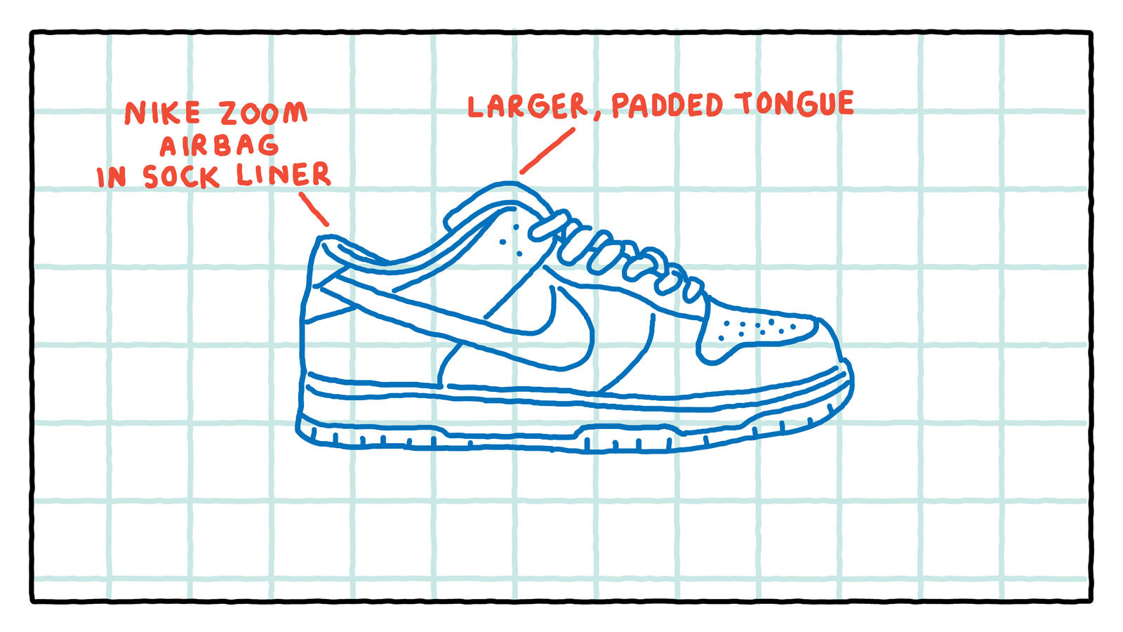 Dunking I-95: Remembering Nike SB's Humble Start 9