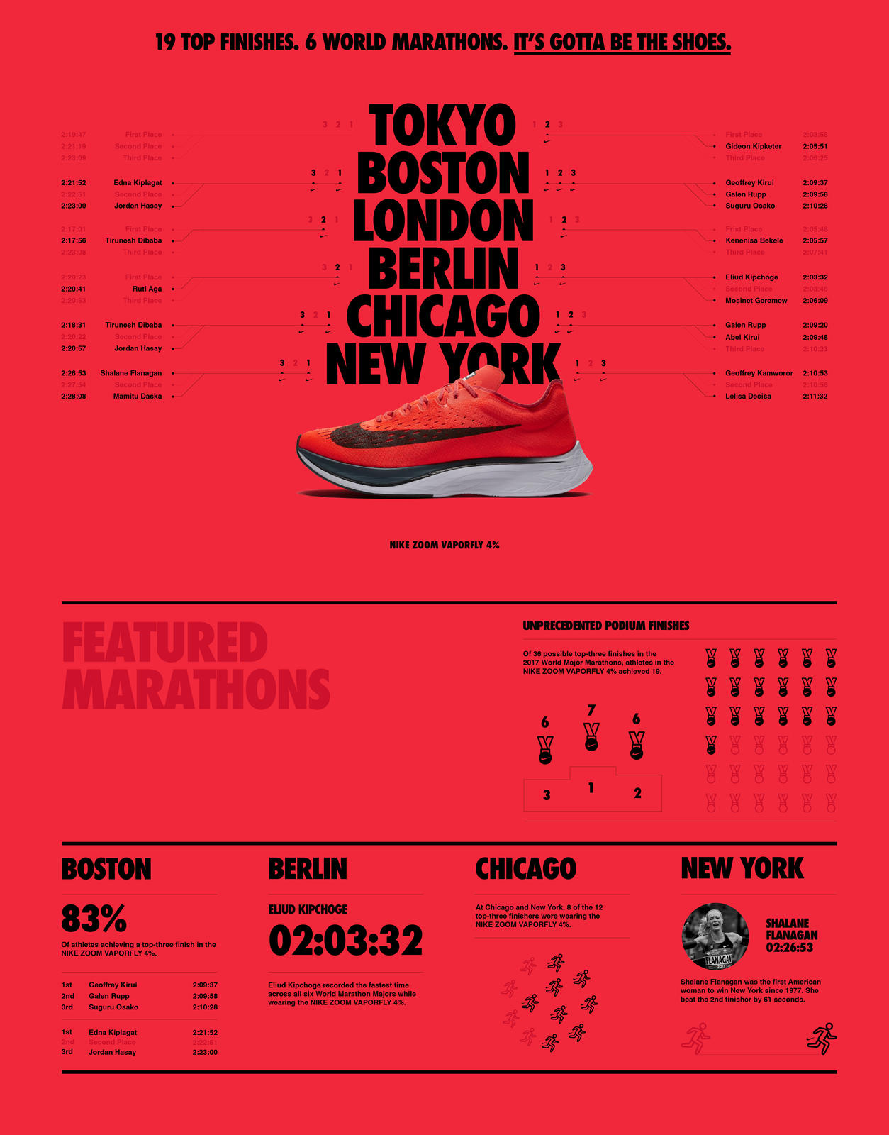 By the Numbers: The Nike Zoom Vaporfly 4% Dominates Marathons - Nike