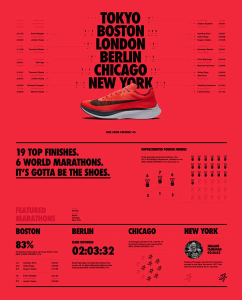By the Numbers: The Nike Zoom Vaporfly 4% Dominates Marathons