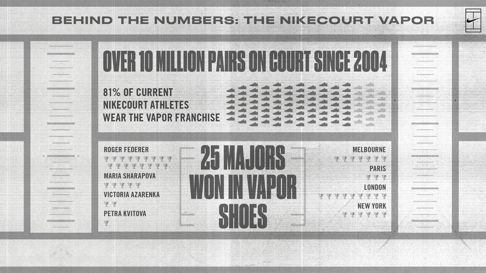 Introducing the NikeCourt Vapor X 6