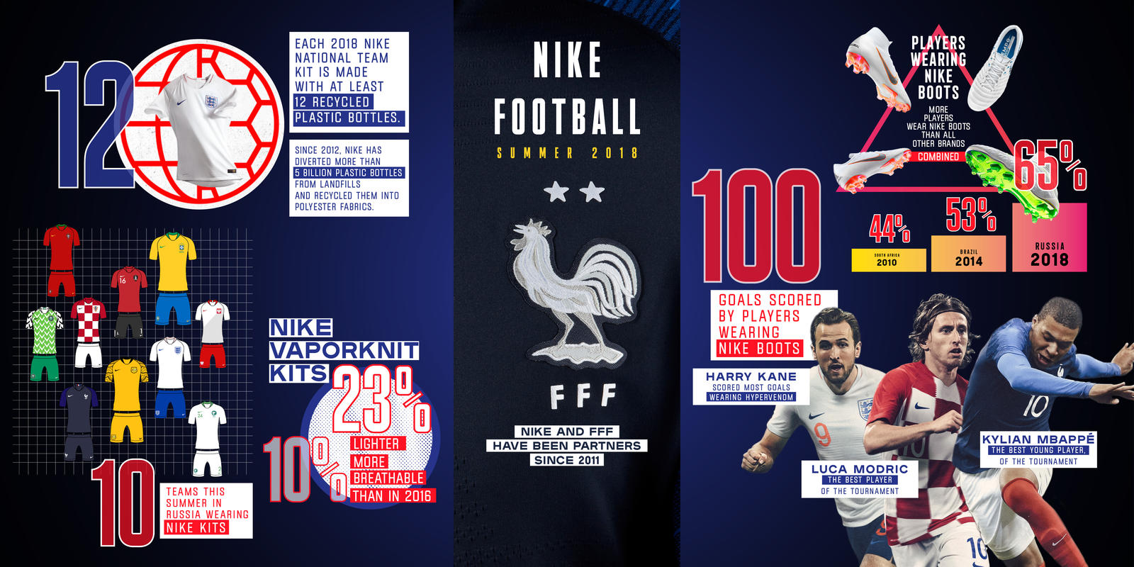 Les Bleus Secure a Second Star on their Nike Kits 4