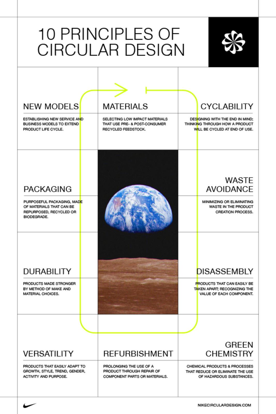 prisa pegamento vertical  Nike Circular Design Workbook - Nike News