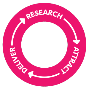 Our UX Strategy Process follows the RAD Framework: Research, Attract, Deliver, and then Repeat