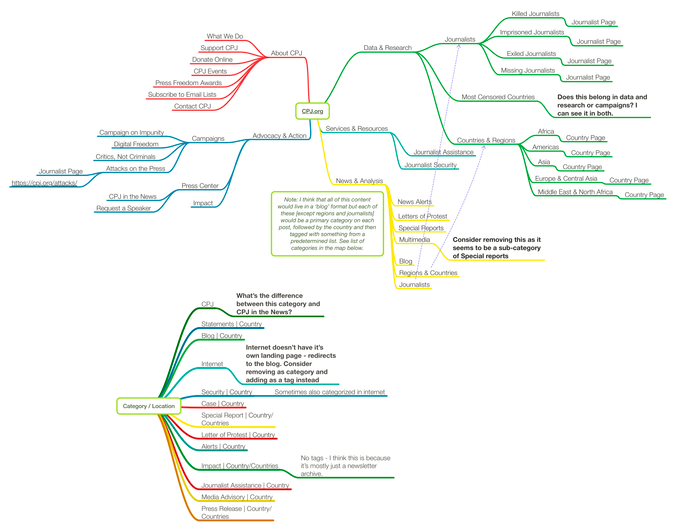 mind map for the committee to protect journalists