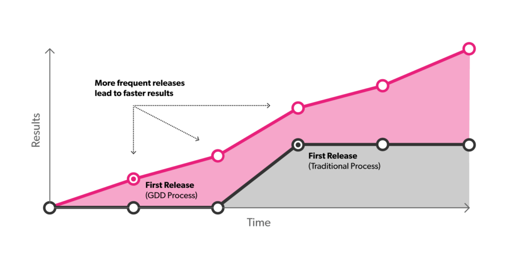 Growth Driven Design Graph